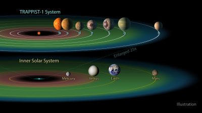 Illustration of habitable zone in our Solar System and TRAPPIST-1